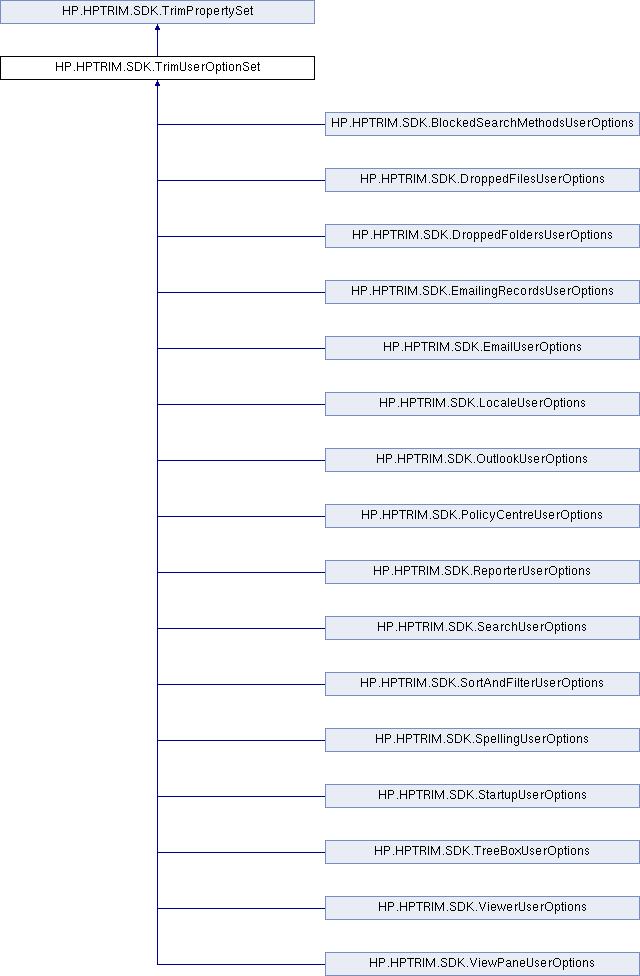 HPE Content Manager SDK 9 0: HP HPTRIM SDK TrimUserOptionSet