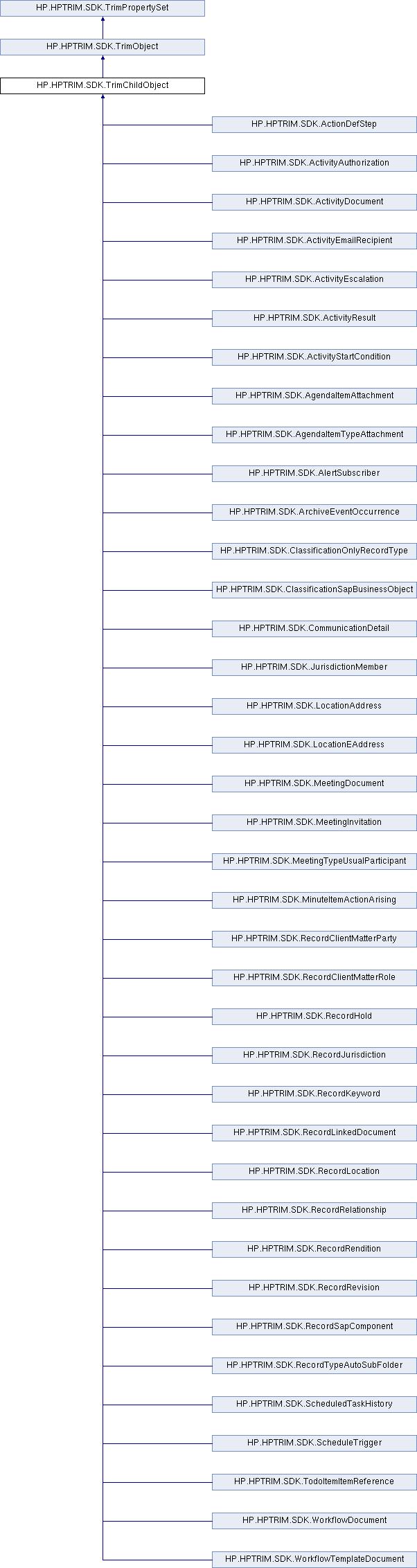 Micro Focus Content Manager SDK 9 3: HP HPTRIM SDK